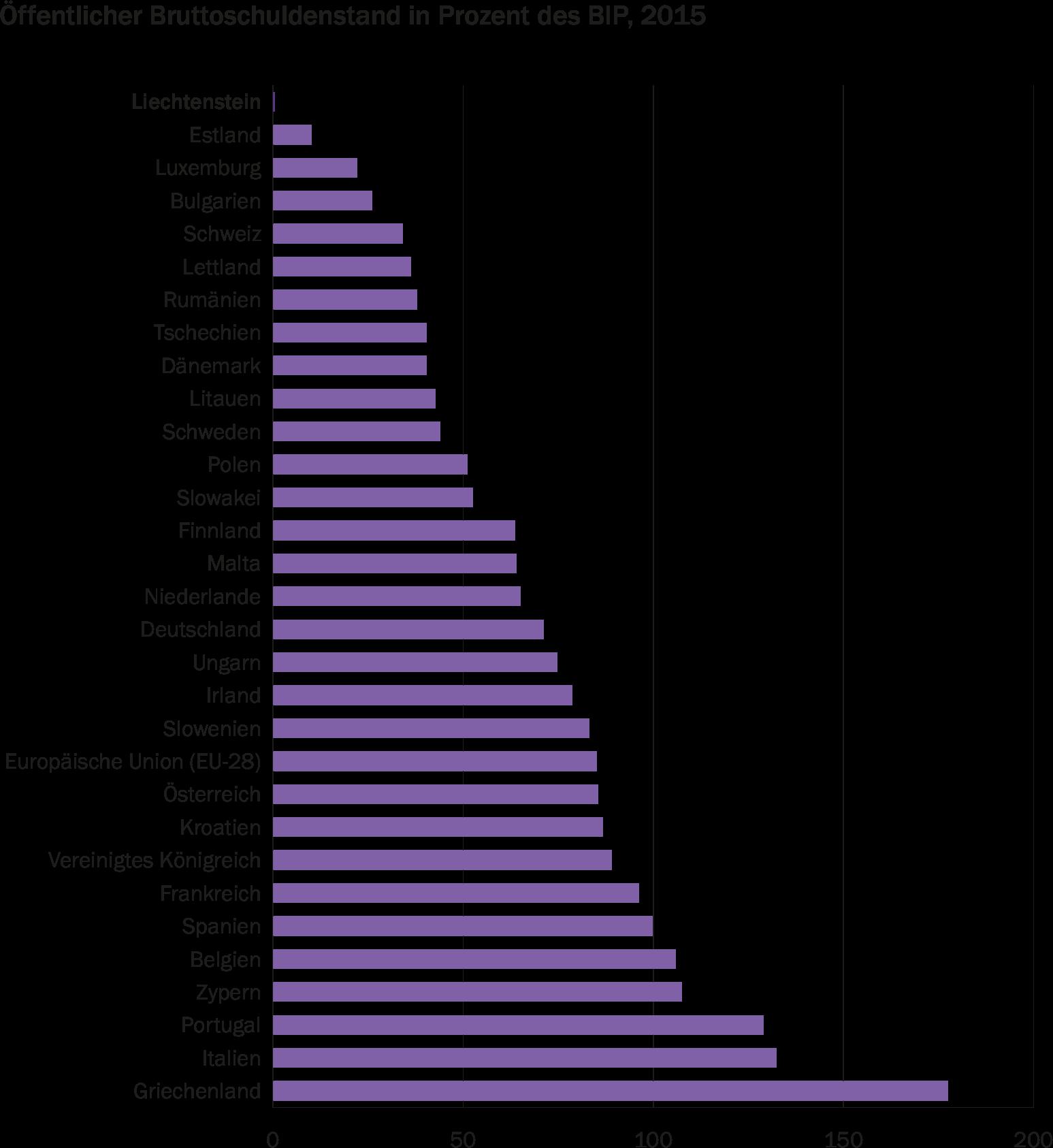 deutschland gdp per capita
